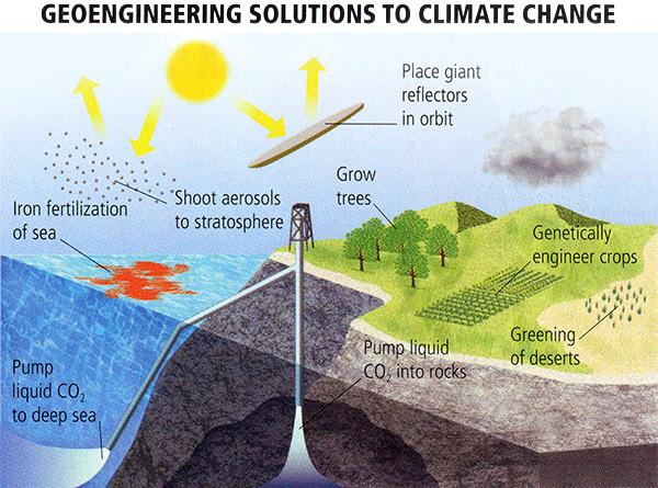 Arten des Geo-Engineerings